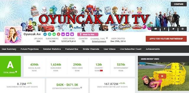 'Oyuncak Avı' İsimli Bir YouTube Kanalı, 14,2 Milyon Aboneyle Enes Batur'u Geride Bıraktı