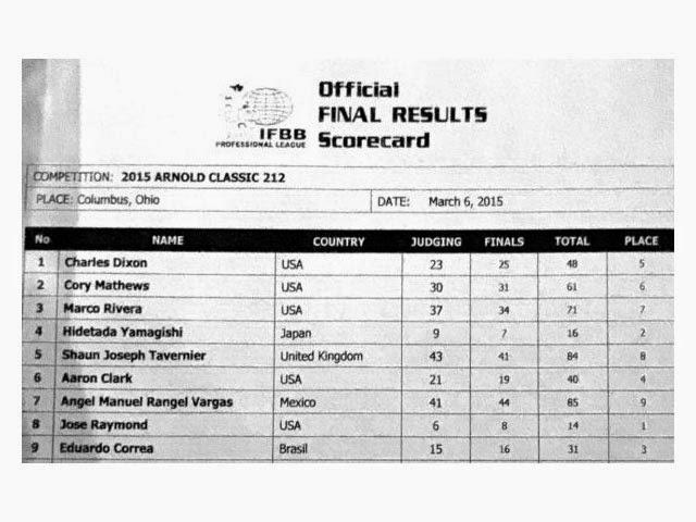 Cartão de pontuação mostra a classificação dos atletas da 212 Professional. Foto: IFBB Professional League