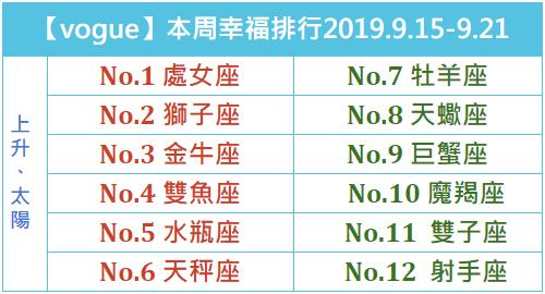 【vogue樂城】本周星座幸福排行2019.9.15-9.21