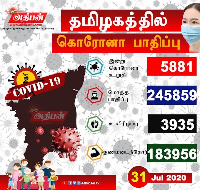தமிழகத்தில் இன்று (ஜூலை 31) ஒரே நாளில் கொரோனா பாதிக்கப்பட்ட 5,778 பேர் டிஸ்சார்ஜ்