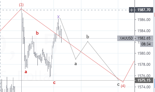 XAU/USD 4th Wave Complex Correction Forecast