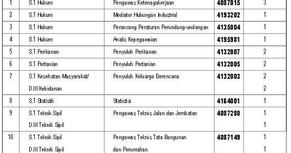 Penerimaan Cpns 2013 Kab Tangerang Lowongan Kerja Eni Muara Bakau Terbaru September 2016 Penerimaan Cpns Kabupaten Sidoarjo Untuk Tingkat Slta D3 Dan S1