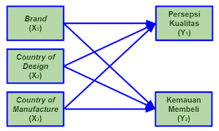 Paradigma Penelitain Tesis S2 Ekonomi UGM berjudul Analisis Pengaruh Brand, Country of Design dan Country of Manufacture terhadap Persepsi Kualitas dan Kemauan Membeli
