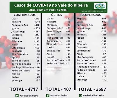 Vale do Ribeira soma 4717 casos positivos, 3587  recuperados e 107 mortes do Coronavírus - Covid-19.
