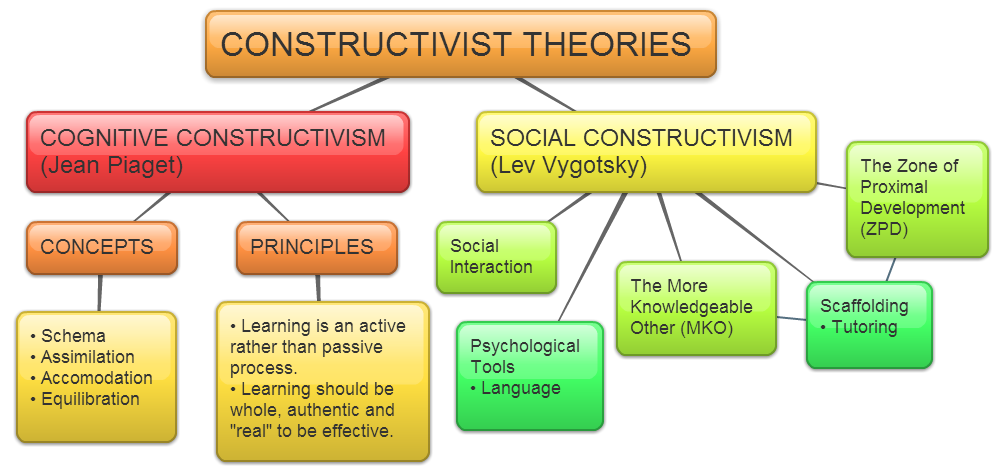 Difference Between Behaviorism and Cognitive Psychology