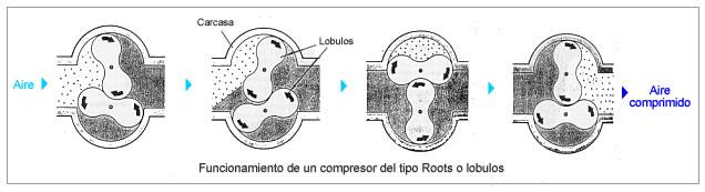 compresor roots