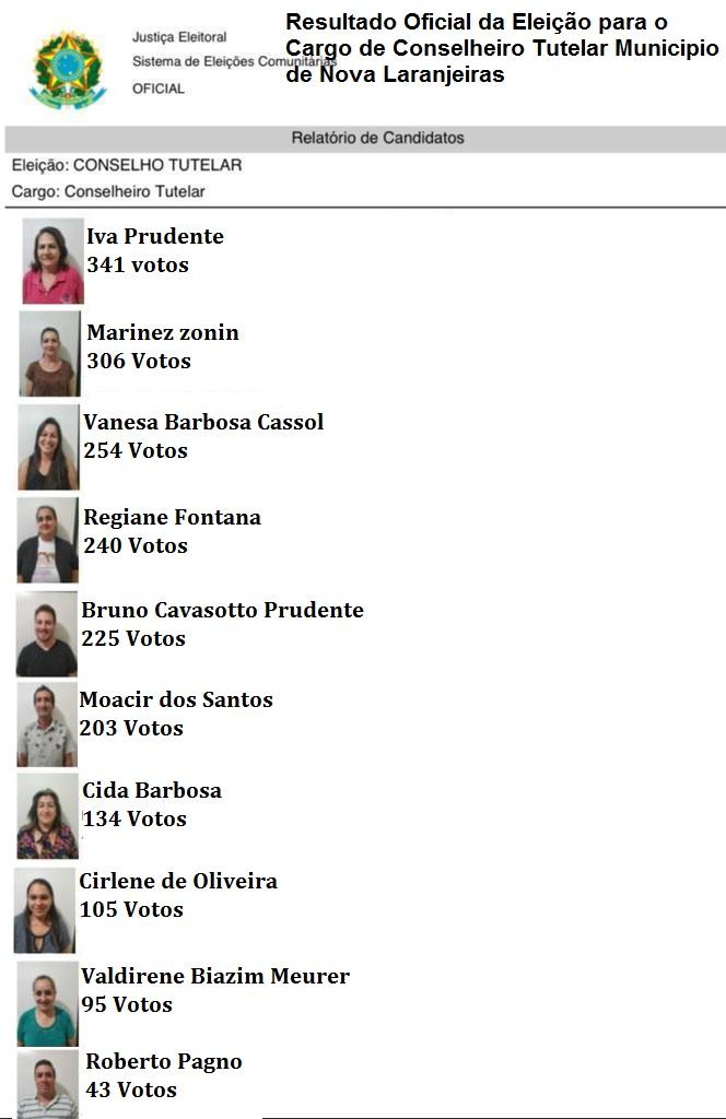 Nova Laranjeiras: Confira resultado da eleição do Conselho Tutelar