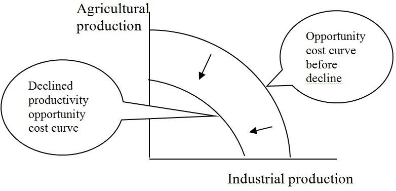 Economics Online Class: Opprotunity Cost Analysis