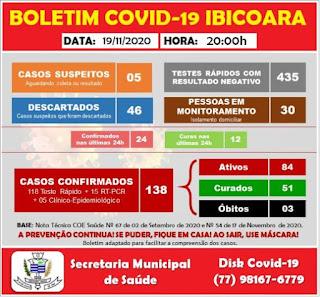 Ibicoara registra mais 24 casos de Covid-19 e 12 curas da doença