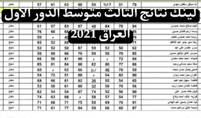 لينك نتائج الثالث متوسط الدور الاول العراق 2021