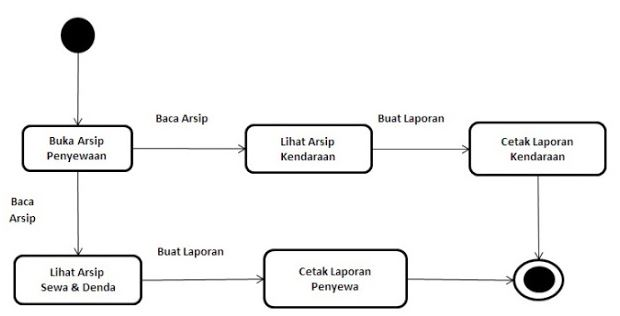 Contoh Statemachine Diagram
