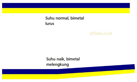 bimetal