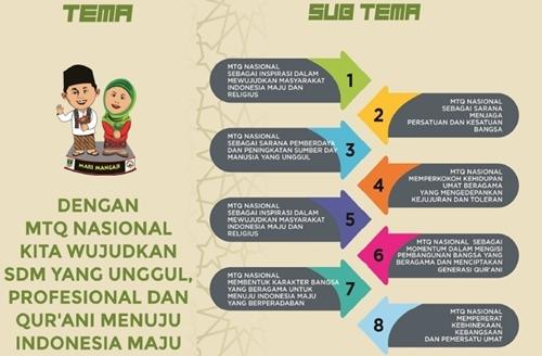 Infografis: Tema dan Sub Tema MTQ Tingkat Nasional ke-XXVIII Tahun 2020