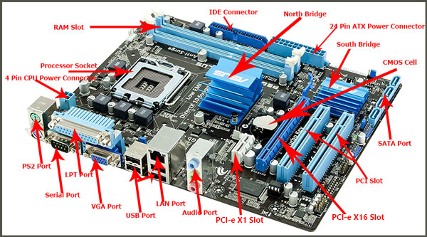Parts Of Computer Motherboard In Hindi