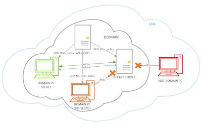 Схема контроля доступа к ресурсам сети на базе IPSec