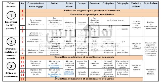 التوزيع السنوي للغة الفرنسية للمستويين الخامس والسادس ابتدائي