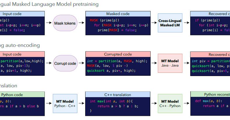 Java To Python And Back, AI That Translates Programming Languages