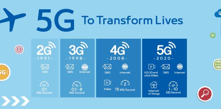 Jangan Beli Smartphone Baru Yang Masih 4G, Karena Pemerintah Siapkan Teknologi Super Cepat 5G