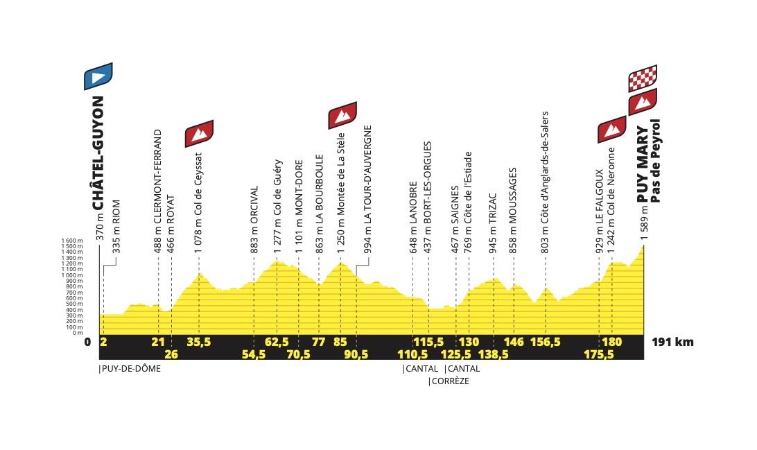 etapa 13 Tour de Francia 2020