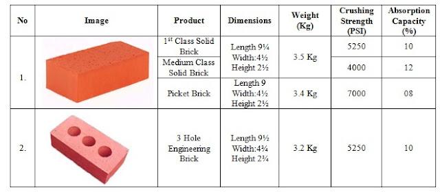 Auto Bricks and Concrete Blocks Supply