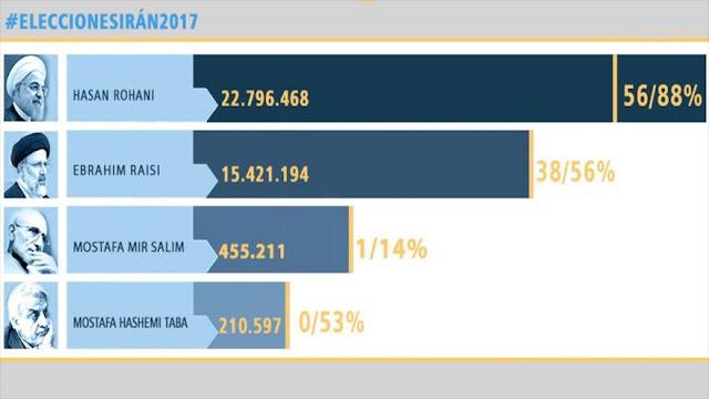 Rohani lidera las elecciones con más de 22 millones de votos