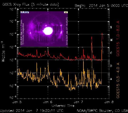 ALERTA: LLAMARADA SOLAR X1.2 CAUSARA POTENTE TORMENTA GEOMAGNETICA EN 48 HORAS, 07 DE ENERO 2014