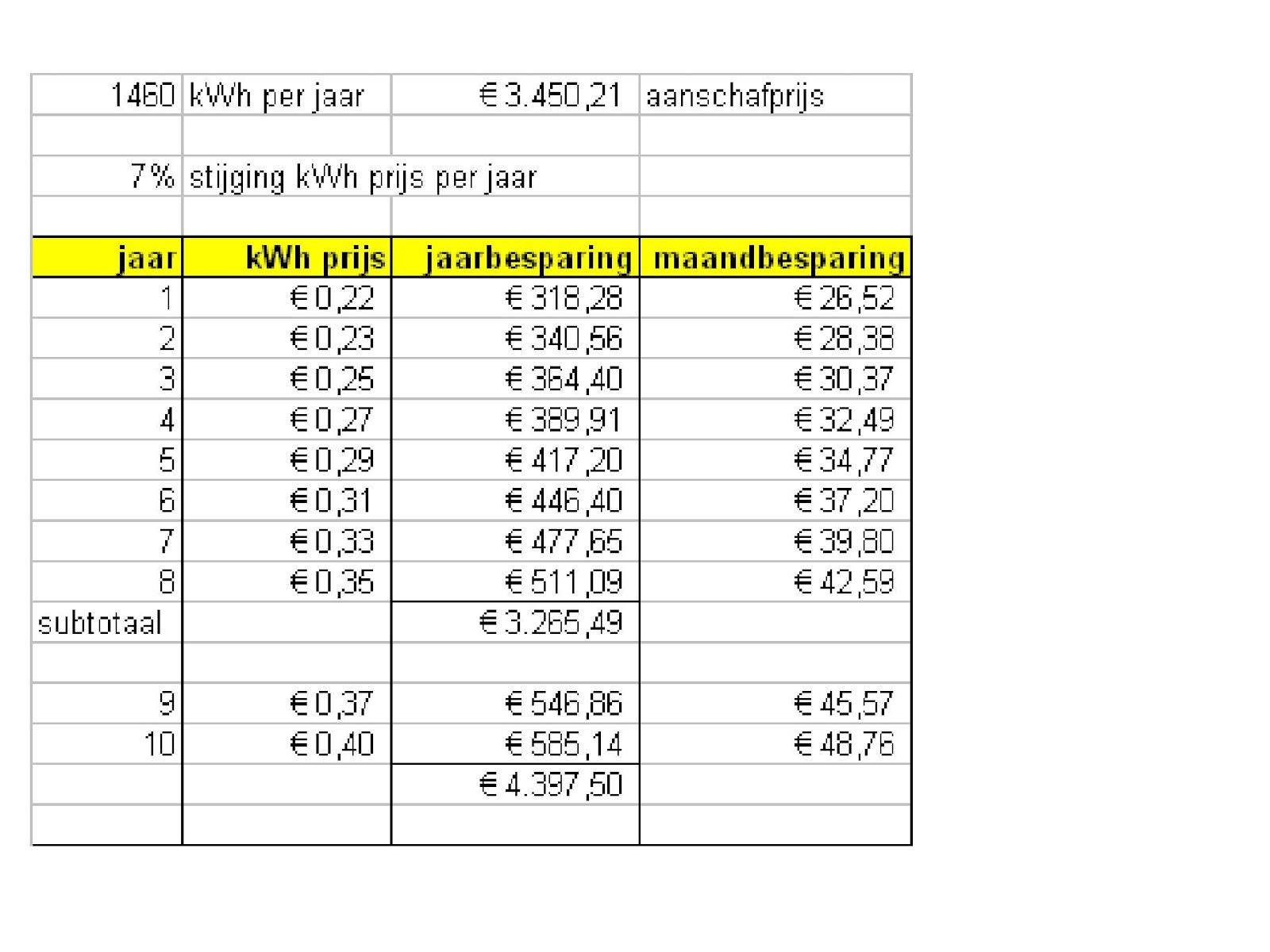 prijs zonnepaneel per stuk