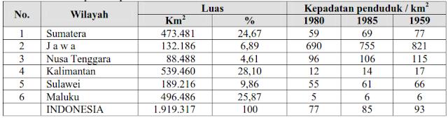 tabel kepadatan penduduk indonesia