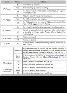 Especificações DO TP-Link Modem Roteador 300mbps Td-w8970