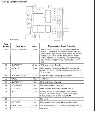 honda insight fuse box. Black Bedroom Furniture Sets. Home Design Ideas