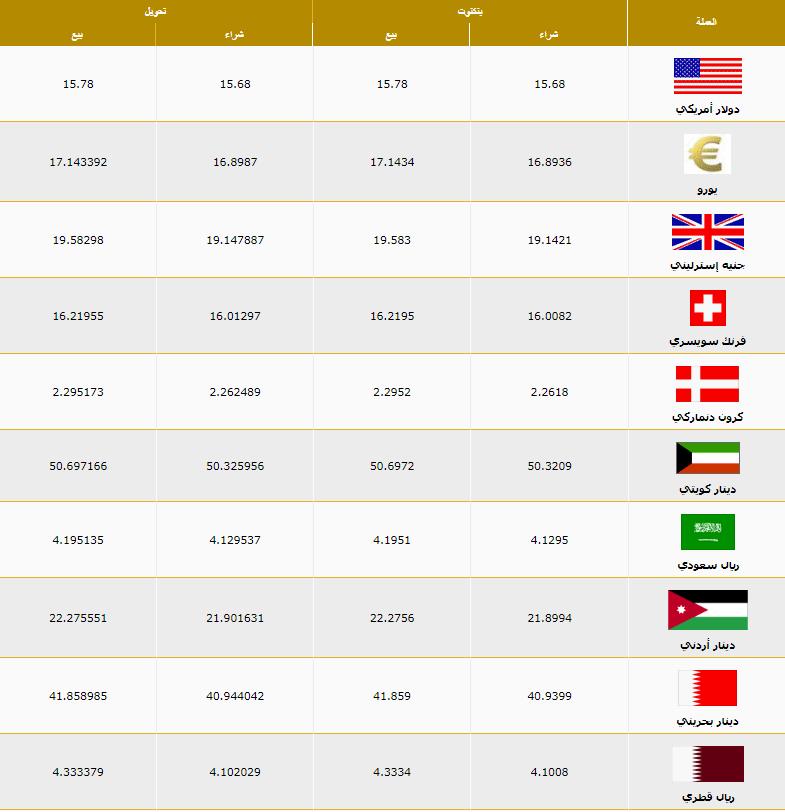 اسعار العملات اليوم الاحد 5 ابريل 2020 اسعار العملات العربية والاجنبية