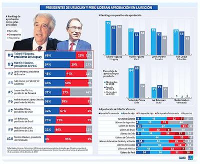 Ranking presidencial en América Latina
