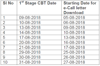 Railway Recruitment Board (RRB) has published Admit Card of Assistant Loco Pilot (ALP) & Technicians Examination 2018