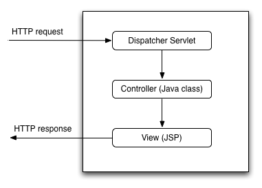 What is the DispatcherServlet in Spring