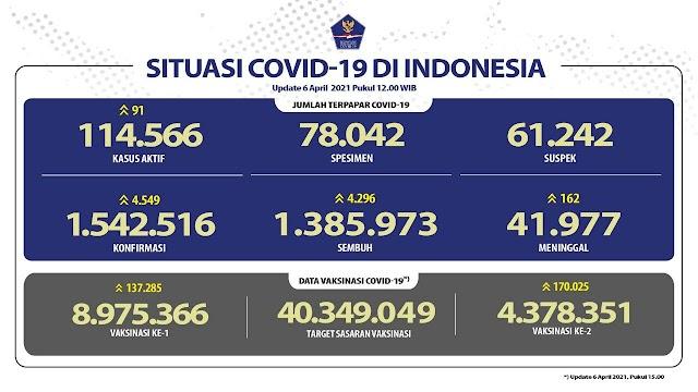 (6 April 2021 pukul 14.00 WIB) Data Vaksinasi Covid-19 di Indones