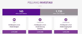 Amartha: Platform Investasi yang Menguntungkan Bersertifikasi OJK