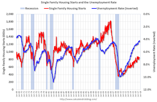 Housing Starts and the Unemployment Rate