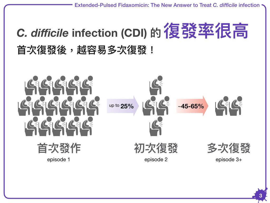 C'est La Pharm: 艱難梭菌感染的口服治療藥物新解答:Extended-Pulsed Fidaxomicin