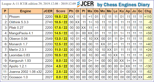 JCER (Jurek Chess Engines Rating) tournaments - Page 21 2019.12.08.LeagueA-11.JCER.ed29scid.html