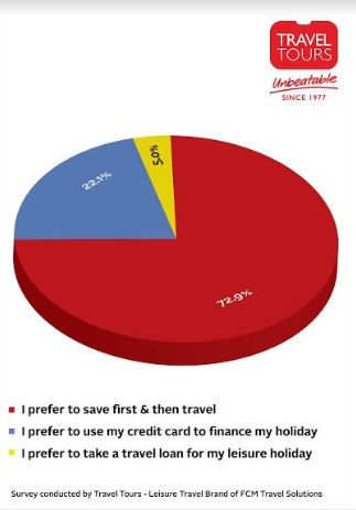 Vacationing with Friends and Family still a priority for Indians according to Travel Tours Leisure Travel Survey 2019