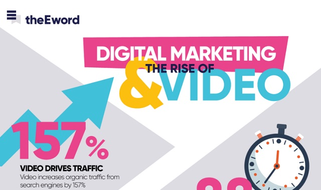 Digital marketing and the rise of video