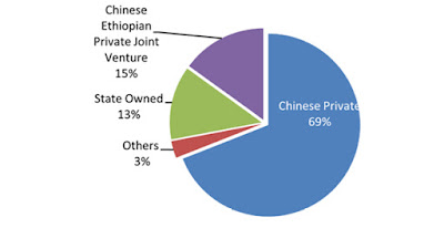 Eliminating Poverty in Africa via Chinese Investments