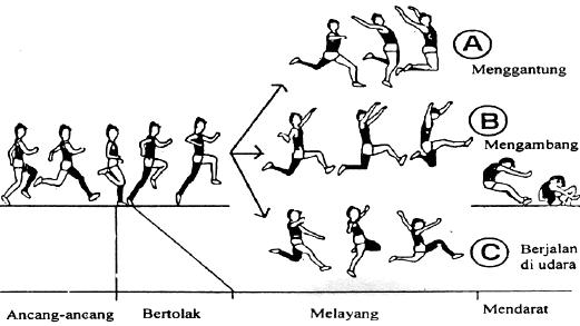 Teknik Dasar Lompat Jauh Gaya Walking In The Air Lengkap Penjasorkes
