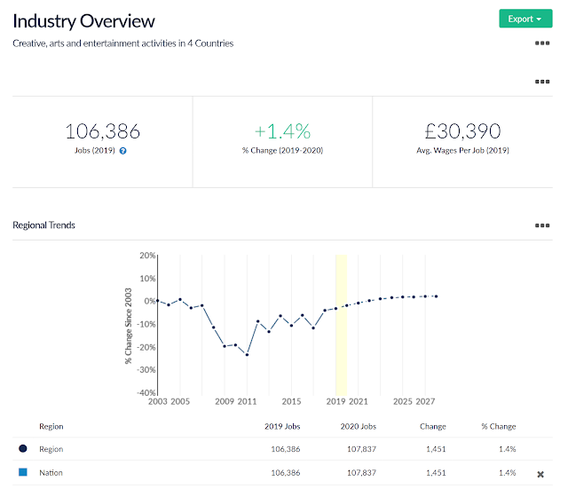 creative arts across the UK data