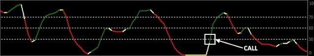 MBFX Timing Indicator call
