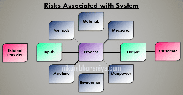 Risks associated with system