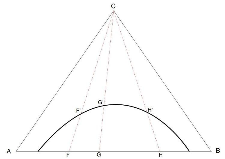 Diagrama ternario donde se aprecia la curva binodal