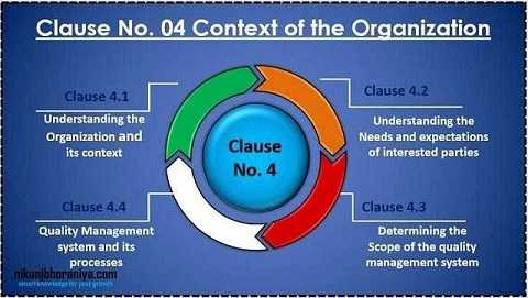 Clause 04) Context of the organization - ISO 9001:2015 Requirement