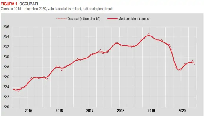 Grafico occupati degli ultimi cinque anni