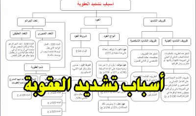 أسباب تشديد العقوبة في القانون الجنائي المغربي